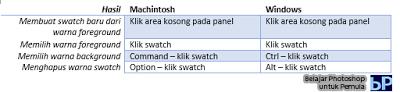 panel swatches, jalan pintas, cara pintas, memilih warna, menggunakan warna, belajar photoshop, photoshop cs6, pemula