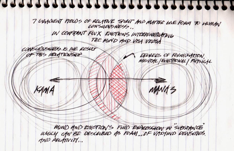 Design Consciousness: Kama Manas