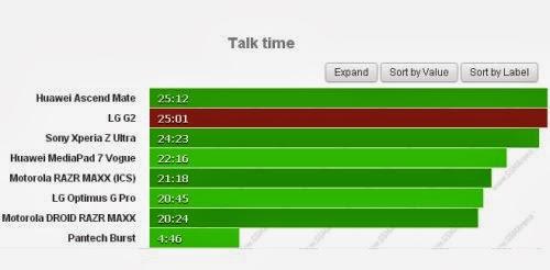 Molto bene l'autonomia durante le chiamate telefoniche per LG G2: ben 25 ore consecutive di conversazione
