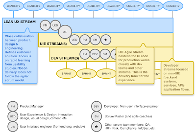 Lean UX &amp; Agile: Two separate but aligned workstreams