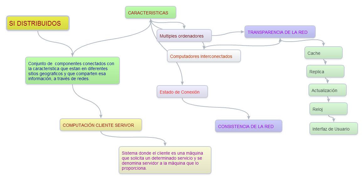 SI DISTRIBUIDOS | Sistemas de Información Gerencial