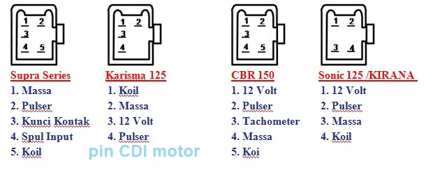 Ilmu Elektronik  Pin Cdi Speda Motor