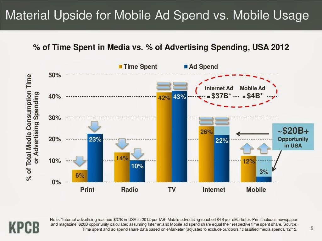 Mobile web vs internet traffic