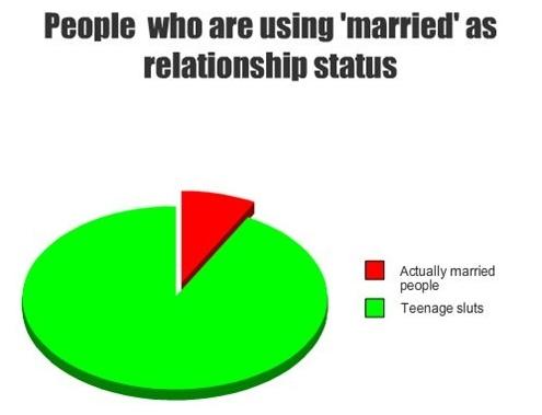 Pessoas que estão usando CASADA como status de relacionamento