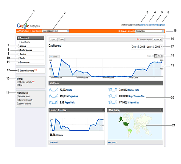 introduccion google analytics