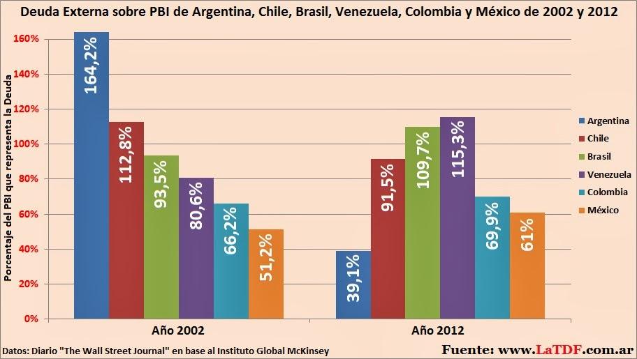 deuda externa paises de america latina: