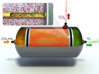 CO2 capture technology