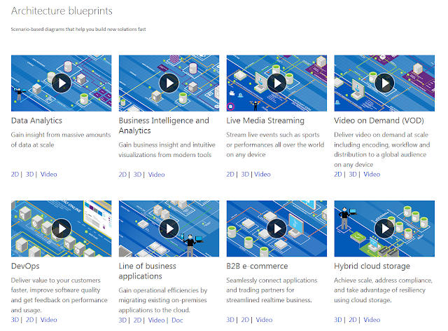 The Art Of Simplicity Architecture Blueprints For Microsoft Azure
