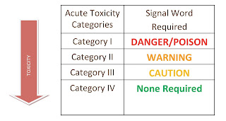 Acute Toxicity Graph
