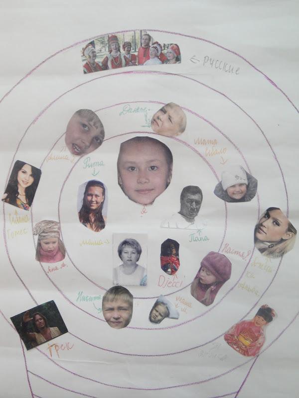 Схема мое человечество окружающий мир 4 класс