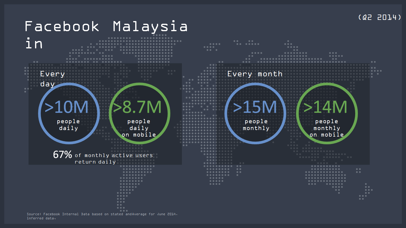 Most Malaysians use mobile to access Facebook