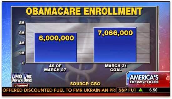 A chart showing the stats for obama care enrollment through March 2015