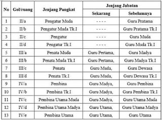 Persyaratan Penyesuaian Jabatan Fungsional Guru dan Solusi Pengisian Riwayat Jabatan pada PUPNS