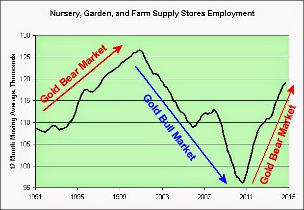 Illusion Of Prosperity Gardens Vs Gold