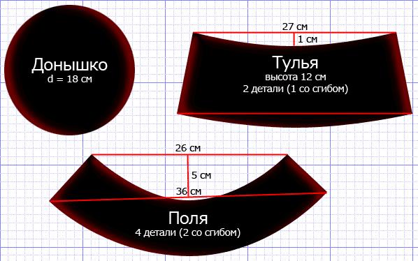 Шляпа с полями: схема выкройки шляпы состоит из трех частей: донышко, тульи и полей.
