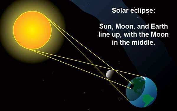 Contoh Khutbah Gerhana Bulan atau Matahari