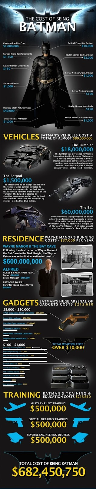 Cost of Being Batman is $682,450,750
