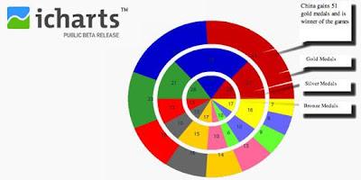 iCharts 10 free Online Chart & Graph Generators