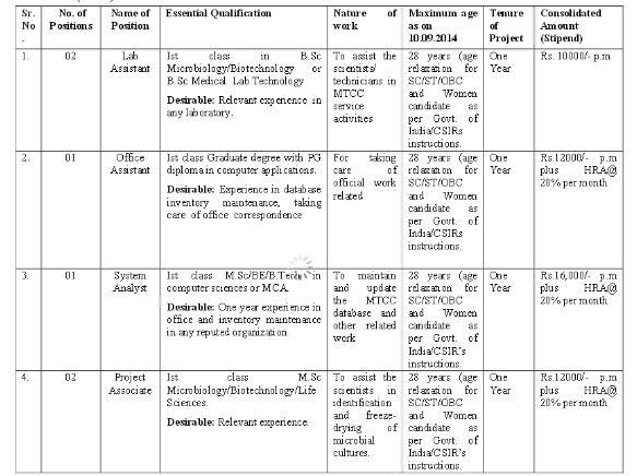Vacancy Details Jobs in IMTECH for Lab Assistant,Office Assistant,System Analyst,Oct-2014.png