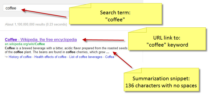 summarization snippet