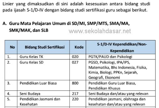 Linieritas Kualifikasi S-1/D-IV dengan bidang studi sertifikasi