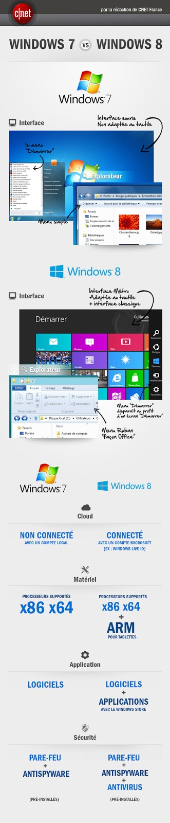 Infographie comparative Windows 7 et 8
