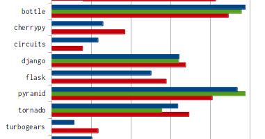 Python Fastest Web Framework