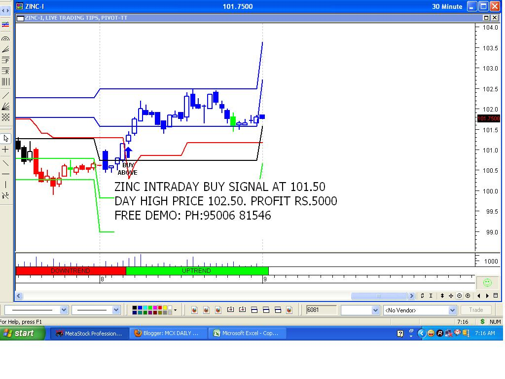 Intraday trading signals