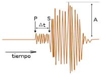 medicion de terremotos