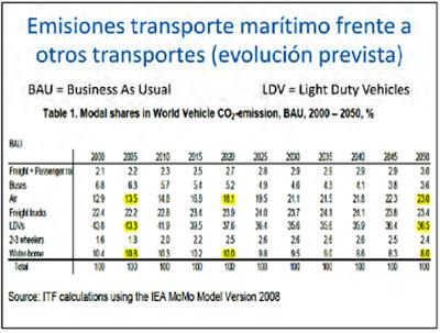 Evolución de Emisiones transporte marítimo