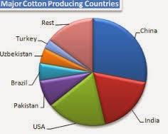 Cotton Fibre Growing Countries
