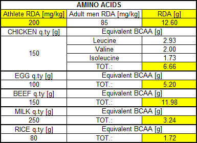 Example of rda and equivalentbcaa contents in various kind of food