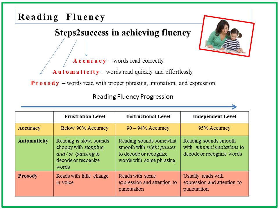 Reading2success Independent Reading Level