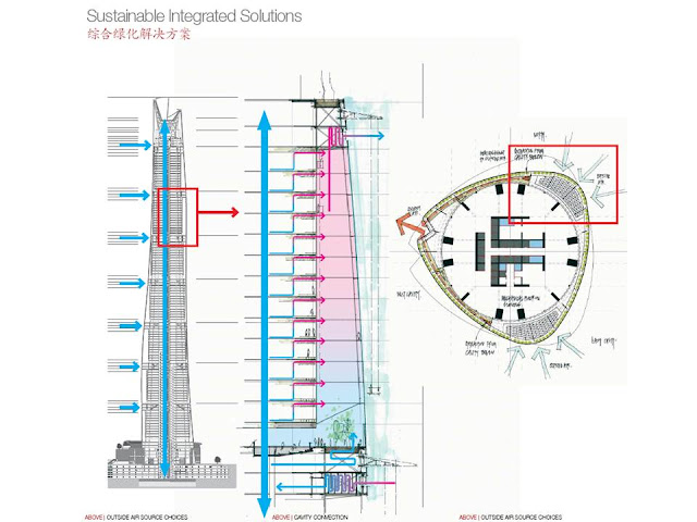 Cooling system illustration of Shanghai Tower