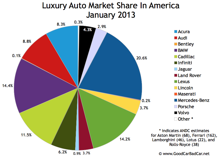 January 2013 United States Auto Sales Brand Rankings