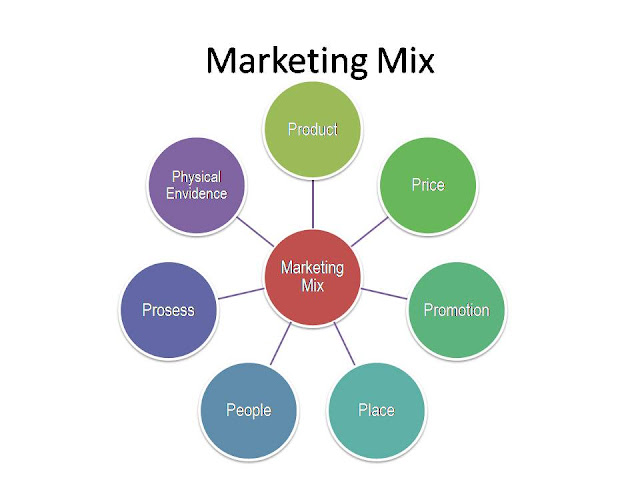 diagnostic marketing mix Analyse et diagnostic du mix marketing sommaire analyse externe diagnostic interne analyse des options stratégiques et mix marketing de l'entreprise.