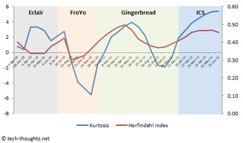 Android Fragmentation Kurtosis H-Index