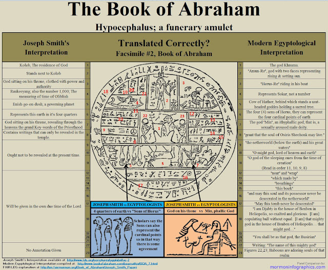 Book of Abraham; Facsimile #2 Examined