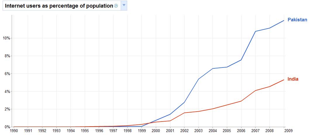 overpopulation in pakistan research paper