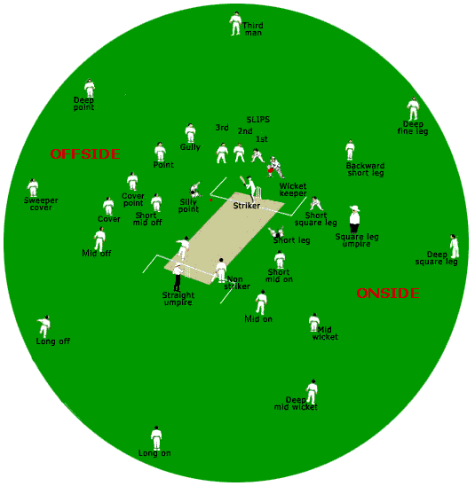 Rules and Regulations of Cricket Game