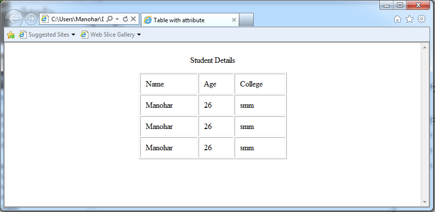 In above screen cellpadding create equal space in all cells for Table th width attribute