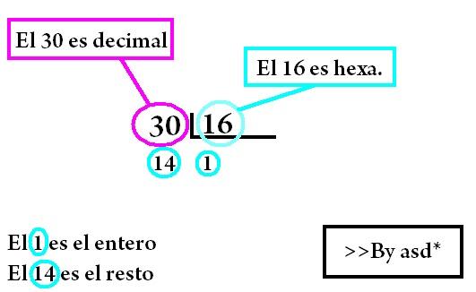 Dibujo gráfico sobre la construcción de un hexadecimal