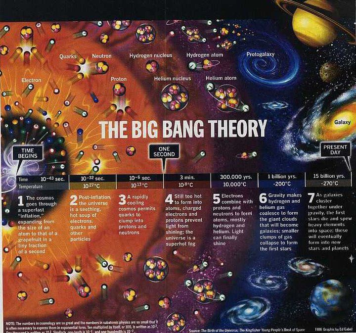 The+real+big+bang+theory.jpg