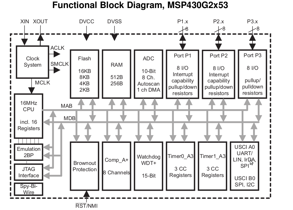 msp430 launchpad on linux  october 2012