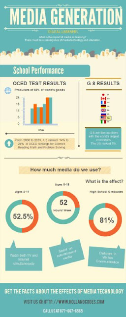 impact of technology on new generation This study is an effort to evaluate different impacts of media on young generation whether they are  pakistan journal of information & technology.
