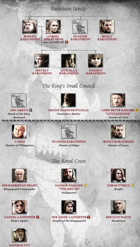 Game of Thrones Game+of+thrones+La+familia+Baratheon