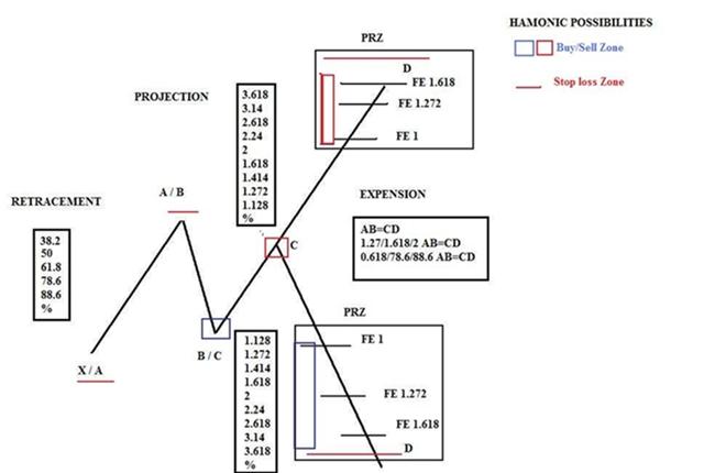 Patrones armonicos forex pdf