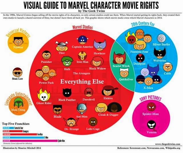 Guía visual de los personajes de Marvel y que estudio compró los derechos para hacer la película
