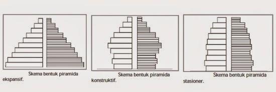 Sebutkan Macam Macam Piramida Penduduk Indonesia
