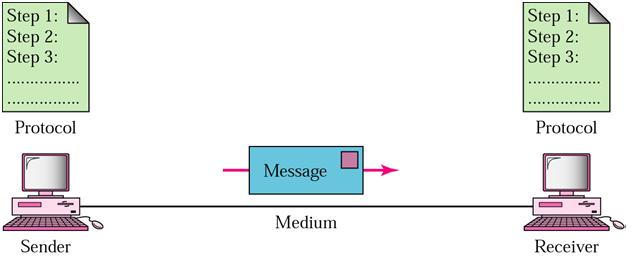 Mita widi lestari makalah komunikasi data komunikasi data merupakan bentuk komunikasi yang secara khusus berkaitan dengan transmisi atau pemindahan data antara komputer komputer komputer dengan ccuart Images
